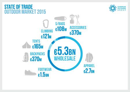 Badania EOG: wyniki sprzedaży z pierwszego półrocza podtrzymały umiarkowane wzrosty rynku outdoorowego z 2015 roku