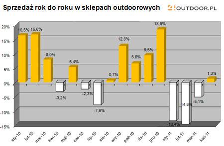 Barometr rynku - kwiecień 2011