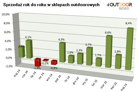 Barometr rynku: majowy wzrost sprzedaży