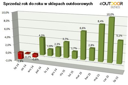 Barometr rynku: lipiec także na zielono