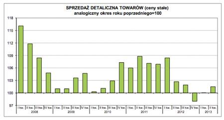 Sprzedaż detaliczna w Polsce w pierwszym półroczu 2013 roku (źródło: GUS)