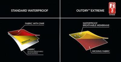 Porównianie OutDry Extreme z laminatem 3-warstwowym
