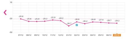 TNS Consumer Index