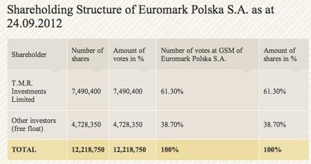 Źródło: euromark.pl