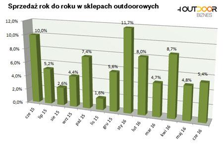 Barometr rynku: czerwiec na zielono
