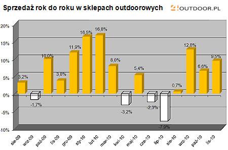 Barometr rynku - listopad 2010