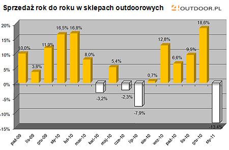 Barometr rynku - styczeń 2011