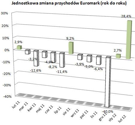 Euromark – w lutym przychody w górę!