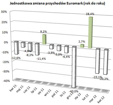 Euromark – marzec i kwiecień na minusie