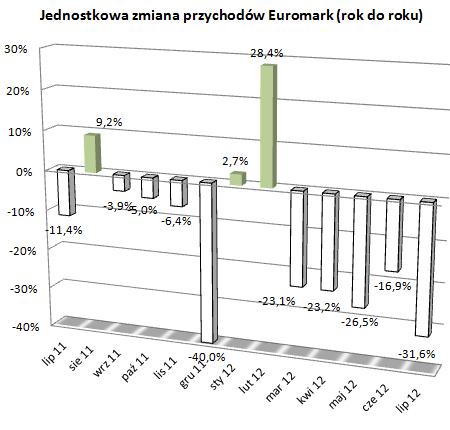 Euromark – sprzedaż w czerwcu i lipcu na minusie