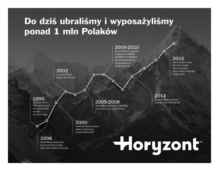 Sklepy Horyzont prezentują nowy logotyp