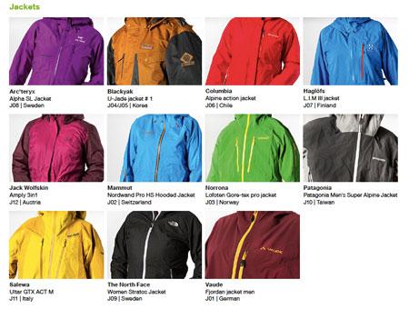 Greenpeace, testowane kurtki