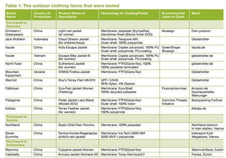 Marki i produkty badane przez Greenpeace