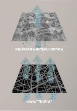 Porównanie membrany NeoShell z konwencjonalną (fot. Polartec)