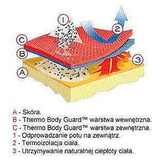 Schemat Thermo