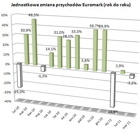 Euromark - marzec 2011
