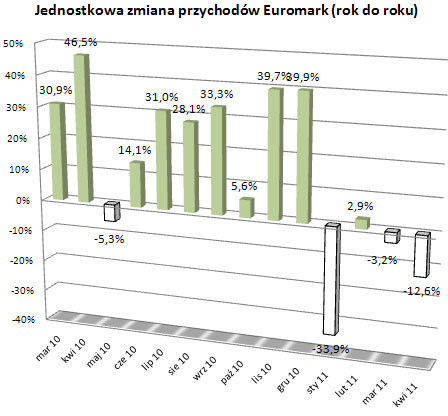 Euromark - kwiecień 2011