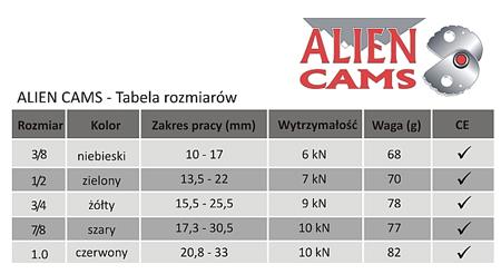 Alien Cams, rozmiary