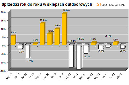 Barometr rynku - lipiec-sierpień 2011