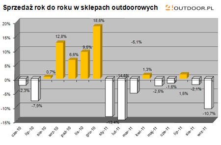 Barometr rynku - wrzesień 2011