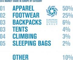 European Outdoor Group, badanie rynku - podział procentowy ze względu na kategorie (źródło: European Outdoor Group)