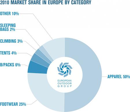 European Outdoor Group, badanie rynku - podział procentowy ze względu na kategorie(źródło: European Outdoor Group)