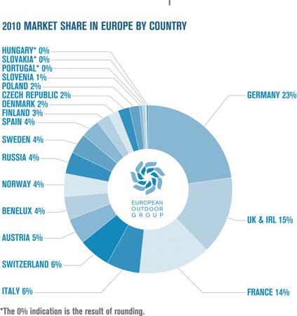 European Outdoor Group, badanie rynku - podział procentowy ze względu na kraje (źródło: European Outdoor Group)