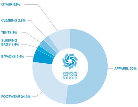 European Outdoor Group, badanie rynku -  podział ze względu na kategorie (źródło: EOG)