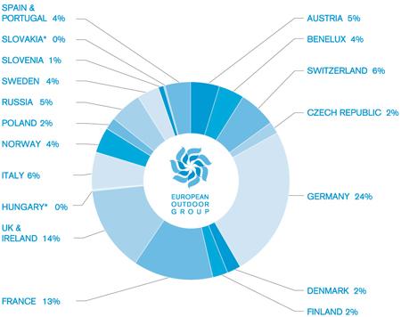 European Outdoor Group, badanie rynku -  podział ze względu na kraje (źródło: EOG)