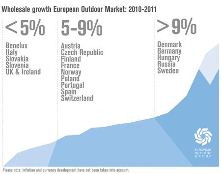European Outdoor Group, badanie rynku - wzrost sprzedaży na europejskim rynku outdoorowym: 2010-2011 rok (źródło: EOG)