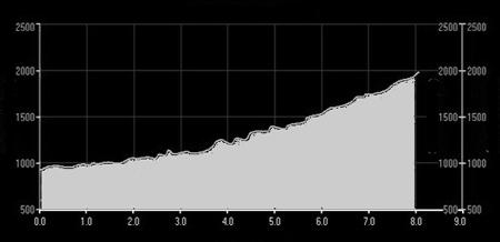 Polartec® Alpin Sport Tatrzański Bieg Pod Górę 2013 - profil trasy