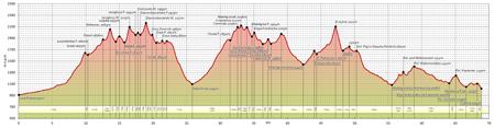 Bieg Granią Tatr 2013 - profil trasy