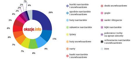 Najpopularniejsze grupy produktów kategorii Sporty Zimowe
