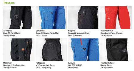 Greenpeace, testowane spodnie