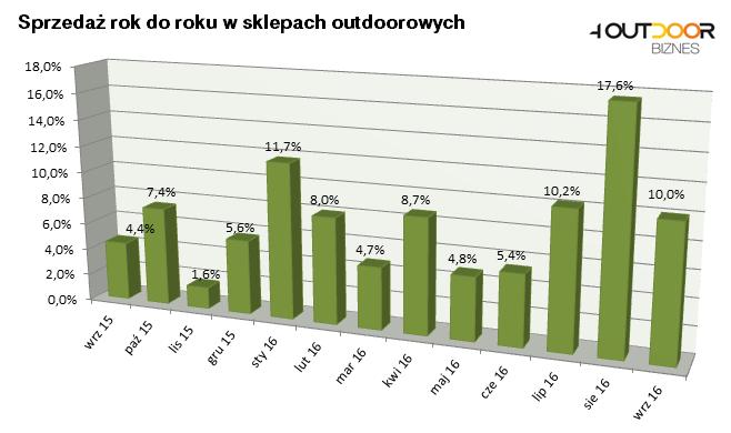 Barometr rynku: wrzesień na zielono
