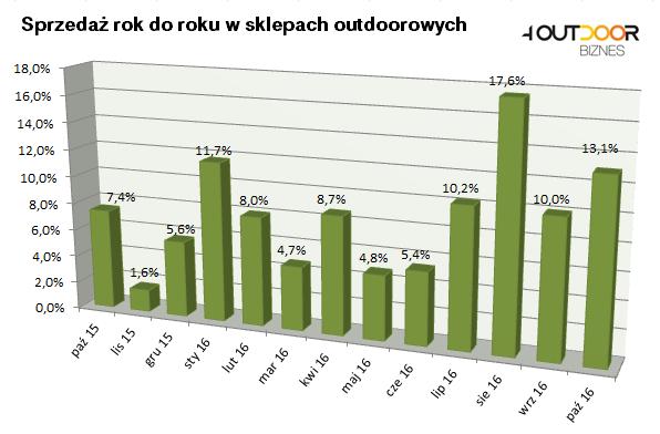 Barometr rynku: październikowe wzrosty sprzedaży