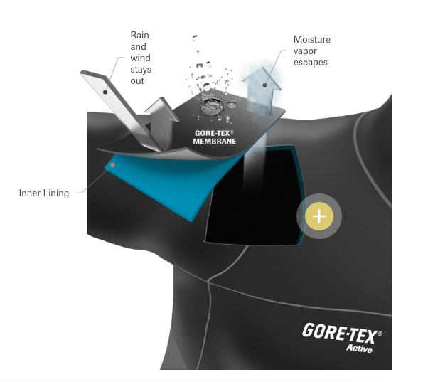 Nowe zastosowanie membrany GORE-TEX® Active: GORE-TEX® SHAKEDRY