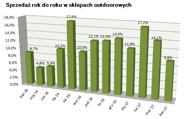 Barometr rynku: kwiecień na zielono
