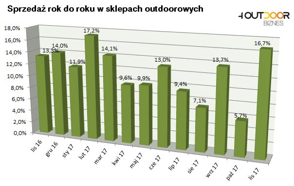 Barometr rynku: bardzo dobre wyniki w listopadzie