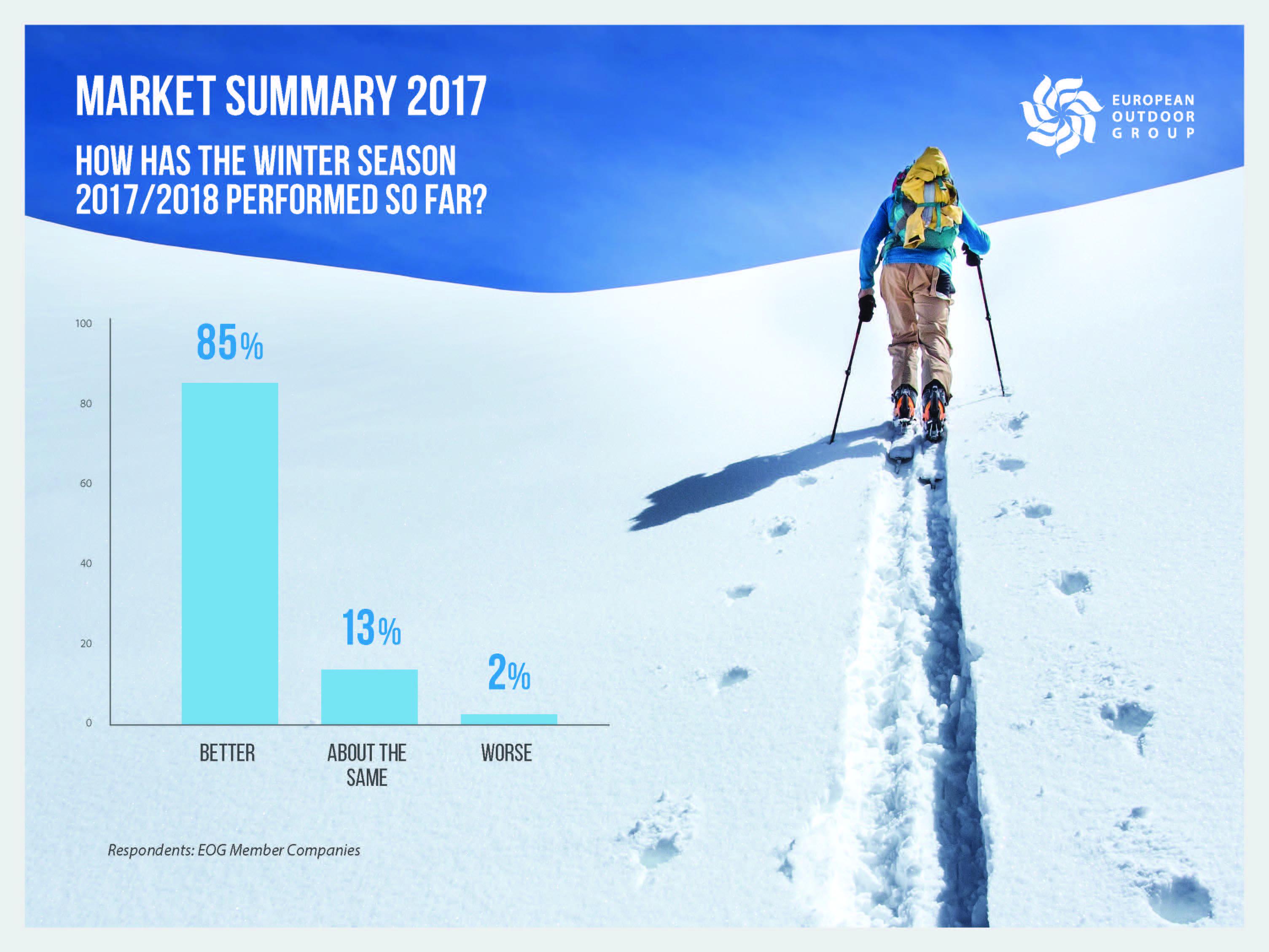 Badanie rynku EOG wskazuje na dobrą sytuację branży w 2017 roku