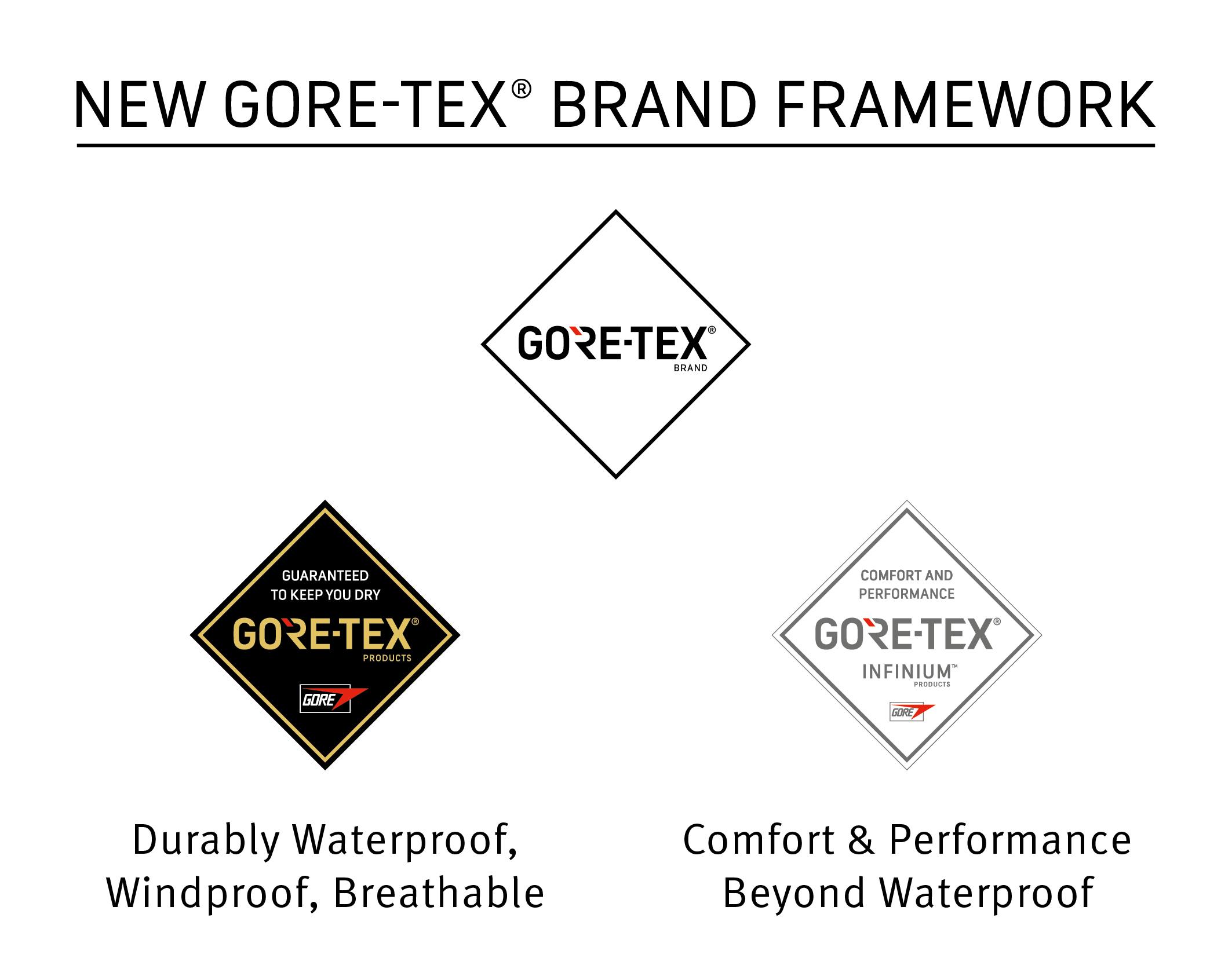 GORE-TEX® INFINIUM™ – nowa marka od Gore