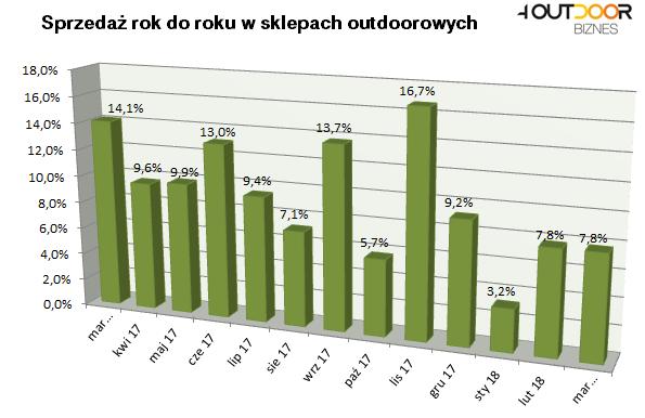 Barometr rynku: stabilizacja