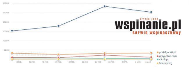 Oglądalność serwisów o tematyce wspinaczkowej i górskiej w lutym 2019 roku (tygodniowa liczba wizyt) - zdecydowanym liderem jest wspinanie.pl (źródło Similarweb)