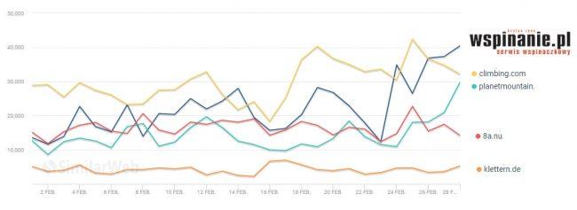Oglądalność wybranych światowych serwisów o tematyce wspinaczkowej w lutym 2019 (dzienna liczba wizyt). wspinanie.pl plasuje się na czele (źródło Similarweb)