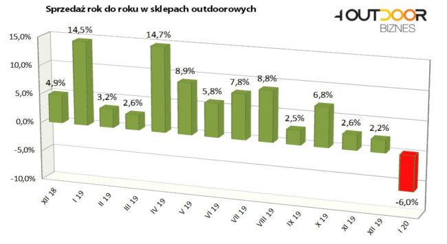Barometr rynku outdoor, styczeń 2020 (4outdoor.pl)