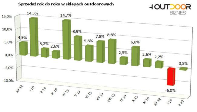 Barometr rynku outdoor - luty 2020 (rys. 4outdoor)