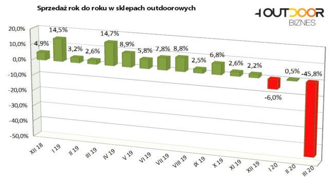 Barometr rynku outdoor - marzec 2020 (rys. 4outdoor)