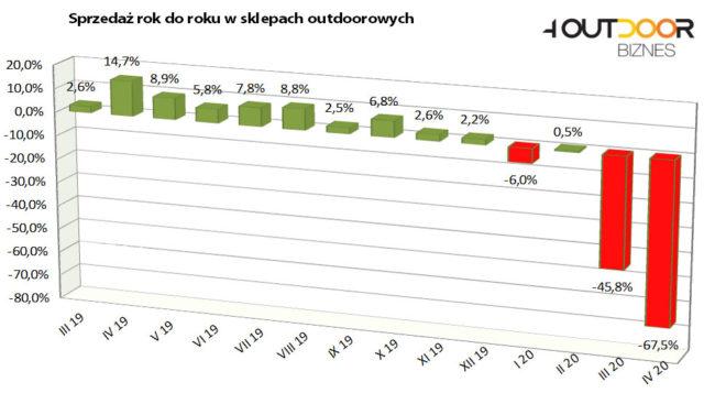 Barometr rynku outdoor - kwiecień 2020 (rys. 4outdoor)