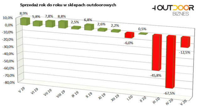 Barometr rynku outdoor, maj 2020 (źródło 4outdoor Biznes)