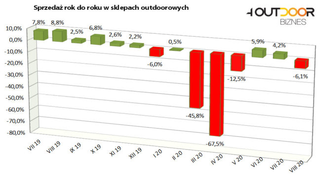 Barometr rynku outdoor, sierpień 2020 (rys. 4outdoor.pl)